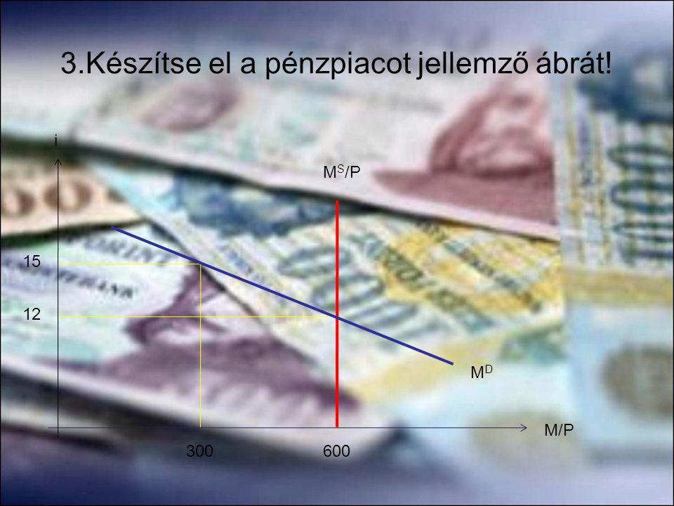 3.Készítse el a pénzpiacot jellemző ábrát!