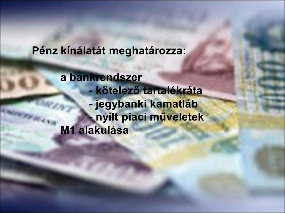 Pénz kínálatát meghatározza: