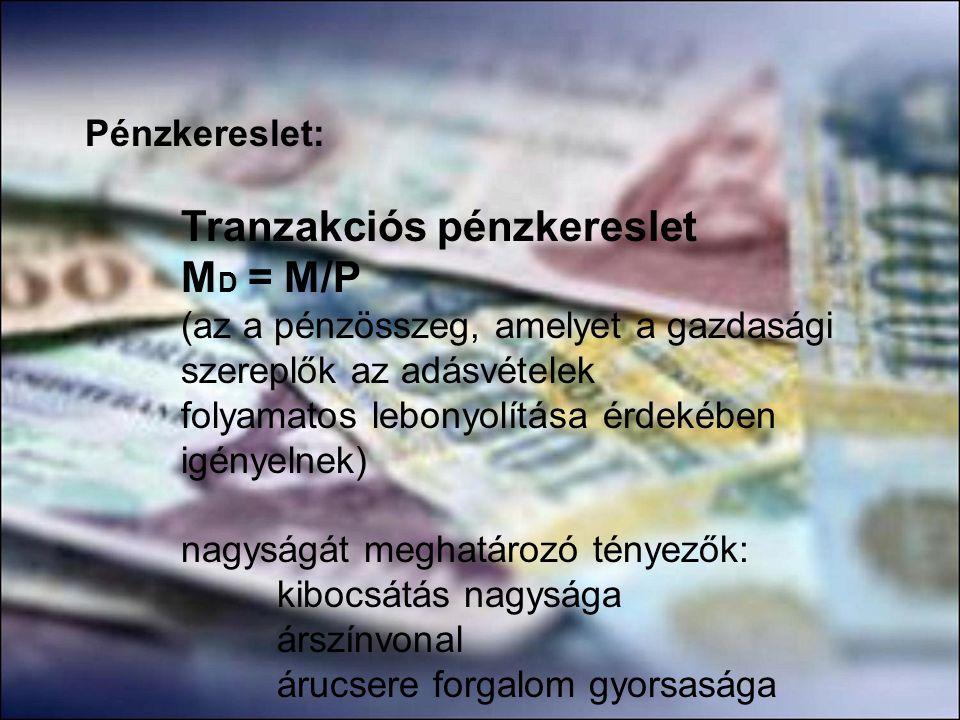 MD = M/P Pénzkereslet: Tranzakciós pénzkereslet