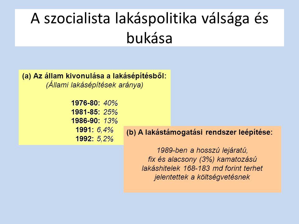A szocialista lakáspolitika válsága és bukása