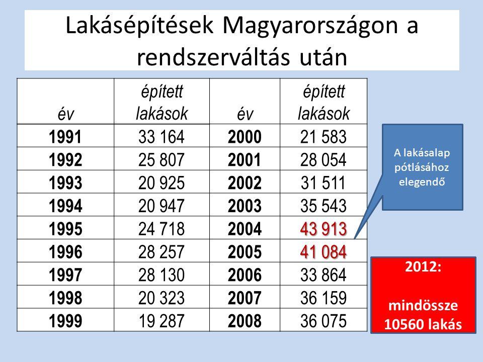 Lakásépítések Magyarországon a rendszerváltás után