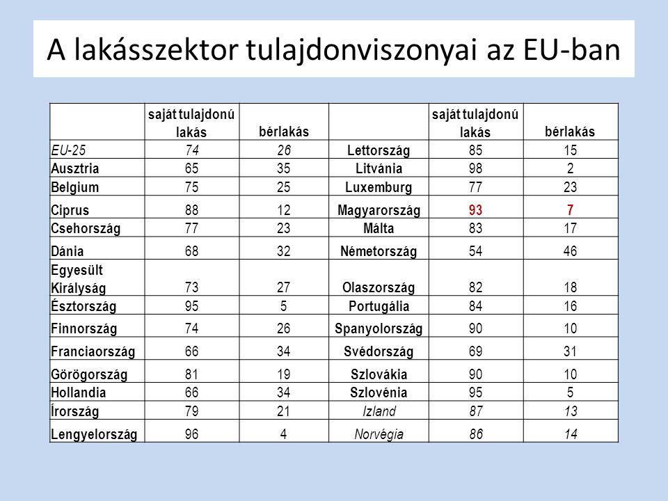 A lakásszektor tulajdonviszonyai az EU-ban