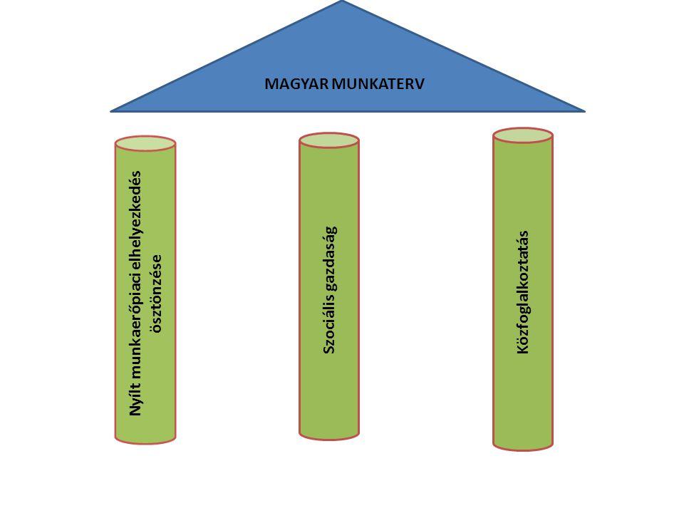 Nyílt munkaerőpiaci elhelyezkedés ösztönzése
