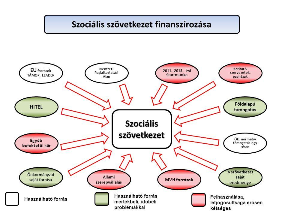 Szociális szövetkezet finanszírozása Szociális szövetkezet
