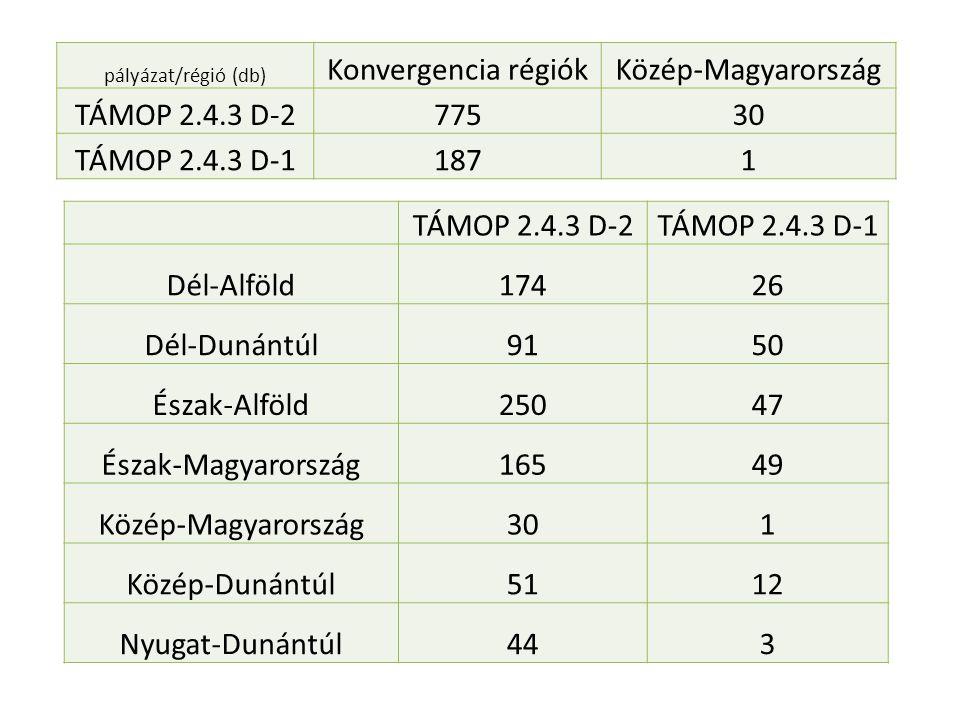 Konvergencia régiók Közép-Magyarország TÁMOP 2.4.3 D-2 775 30