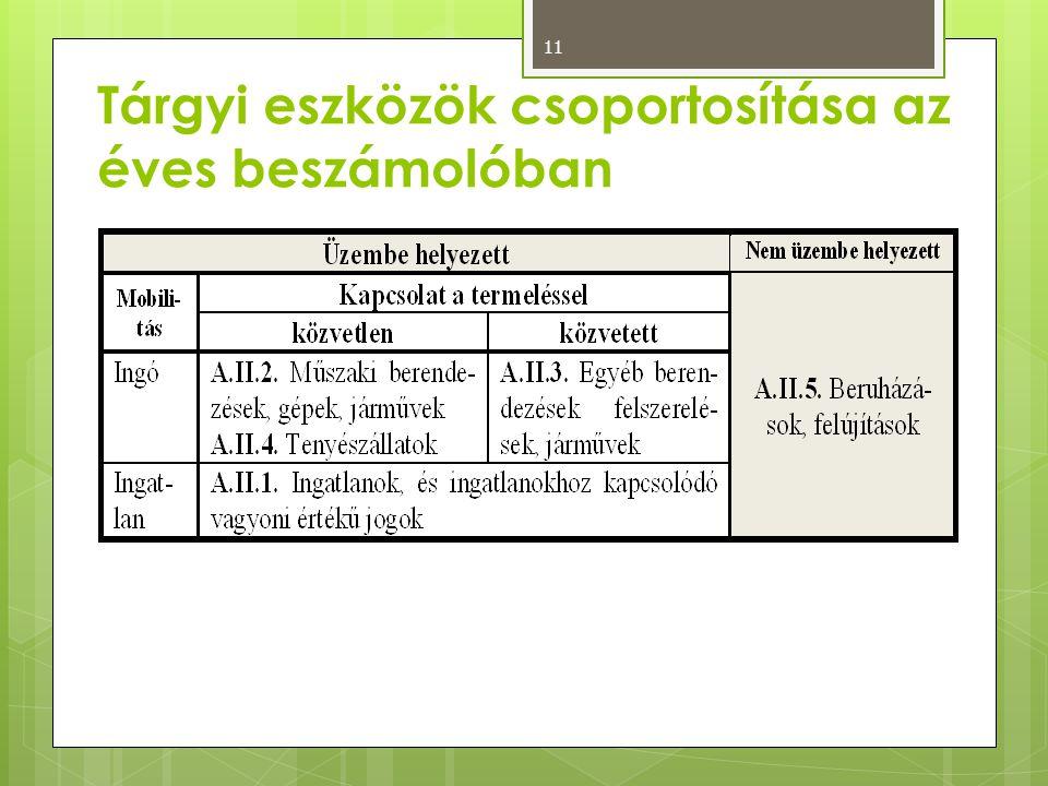 Tárgyi eszközök csoportosítása az éves beszámolóban