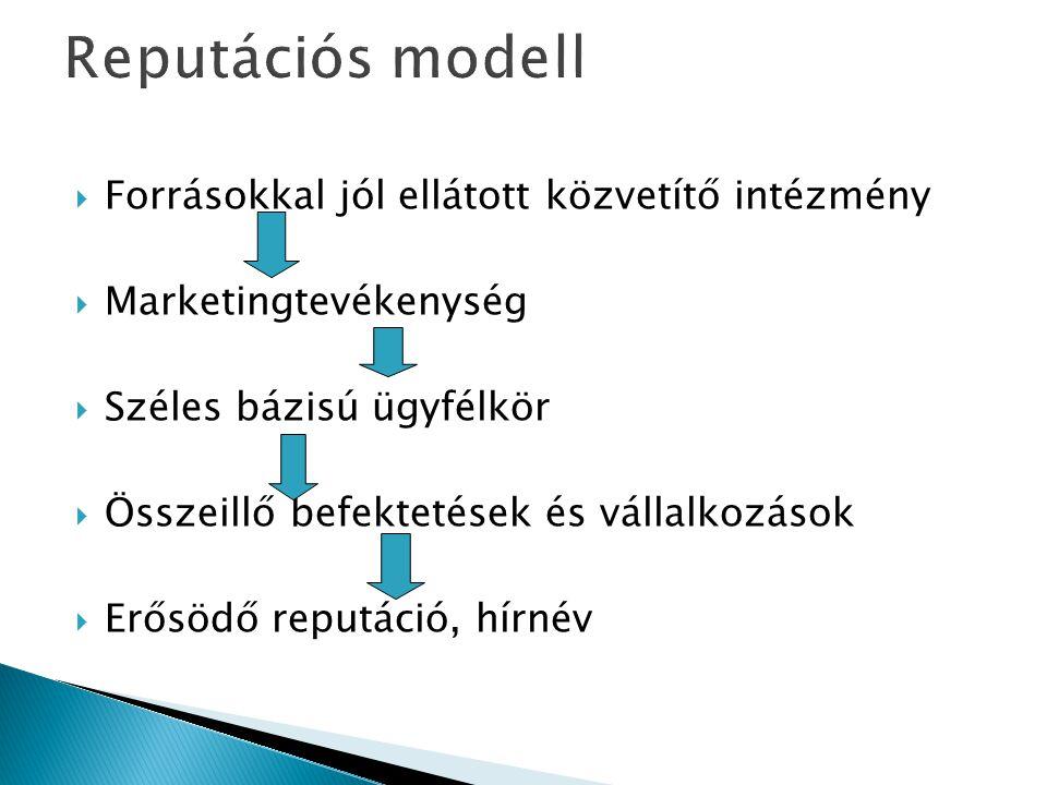 Reputációs modell Forrásokkal jól ellátott közvetítő intézmény
