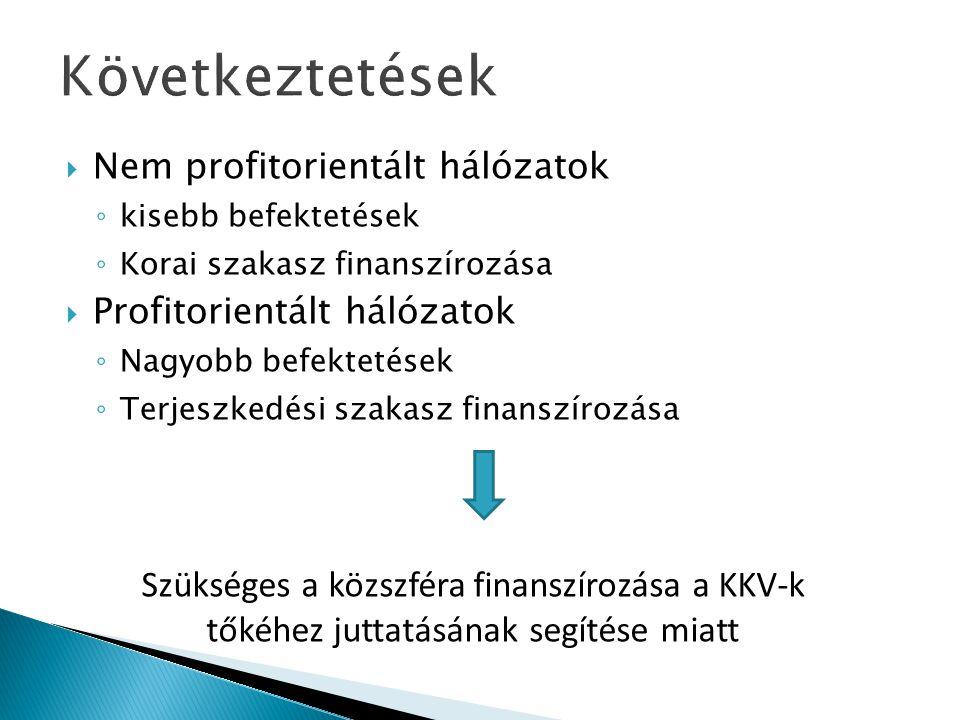 Következtetések Nem profitorientált hálózatok. kisebb befektetések. Korai szakasz finanszírozása.