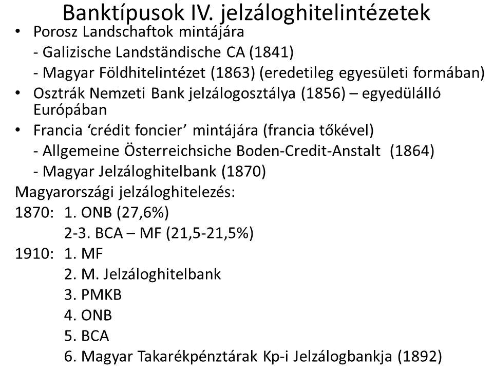 Banktípusok IV. jelzáloghitelintézetek