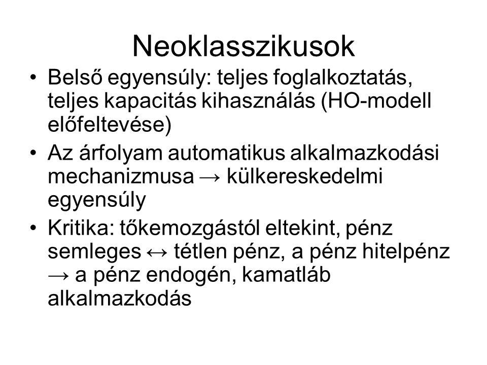 Neoklasszikusok Belső egyensúly: teljes foglalkoztatás, teljes kapacitás kihasználás (HO-modell előfeltevése)