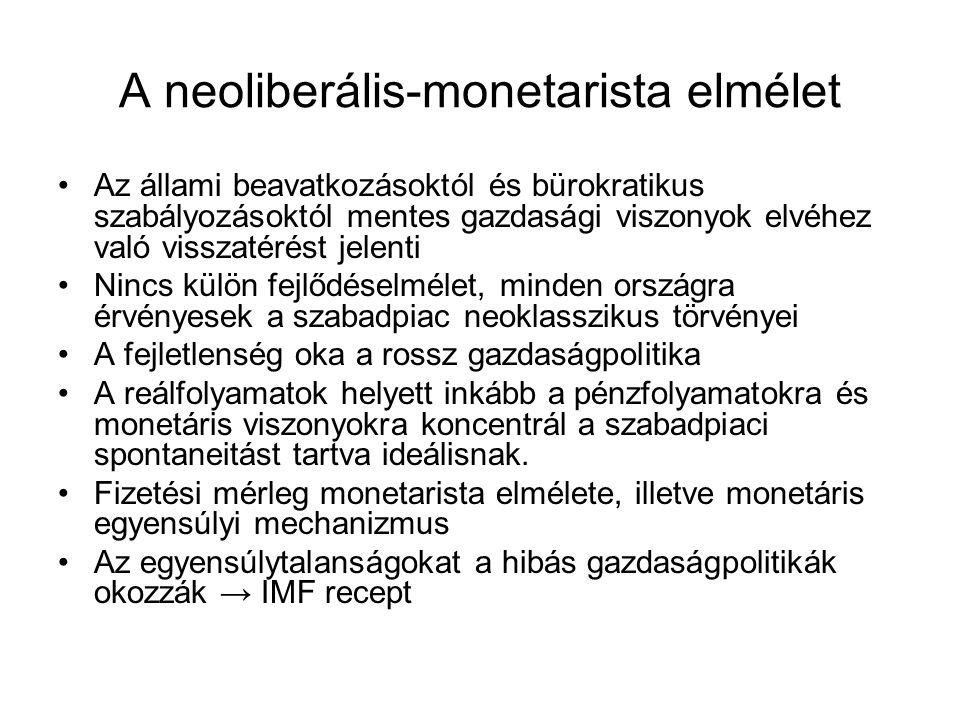 A neoliberális-monetarista elmélet
