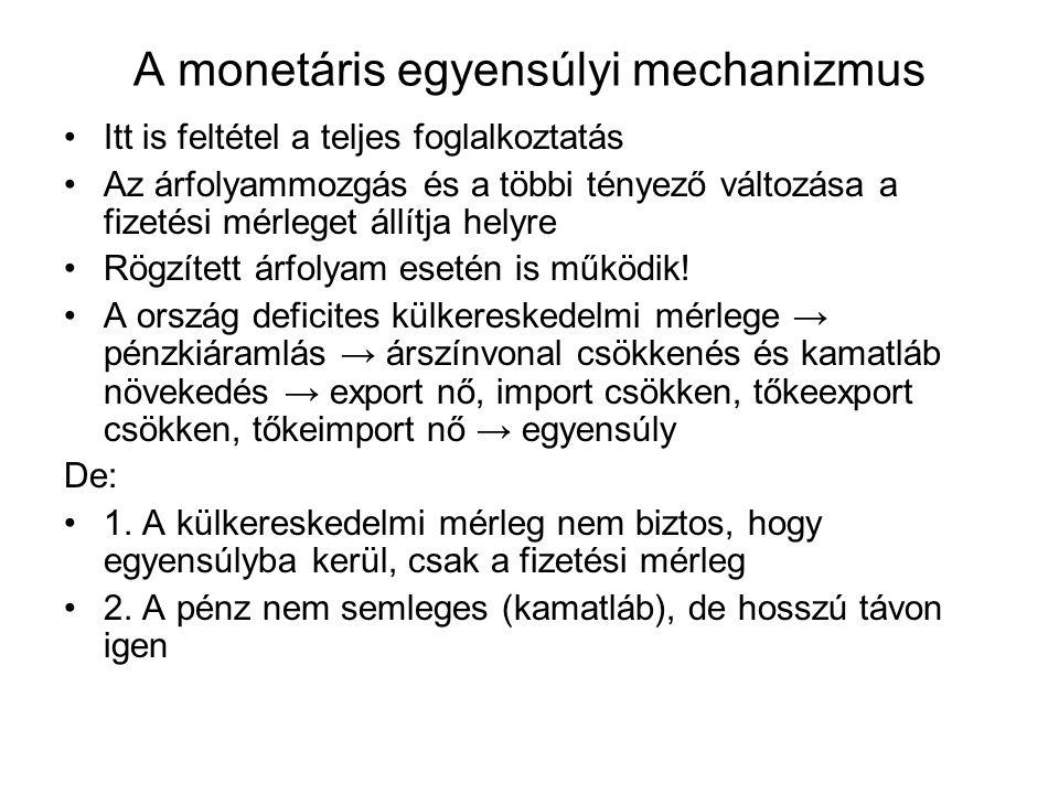 A monetáris egyensúlyi mechanizmus