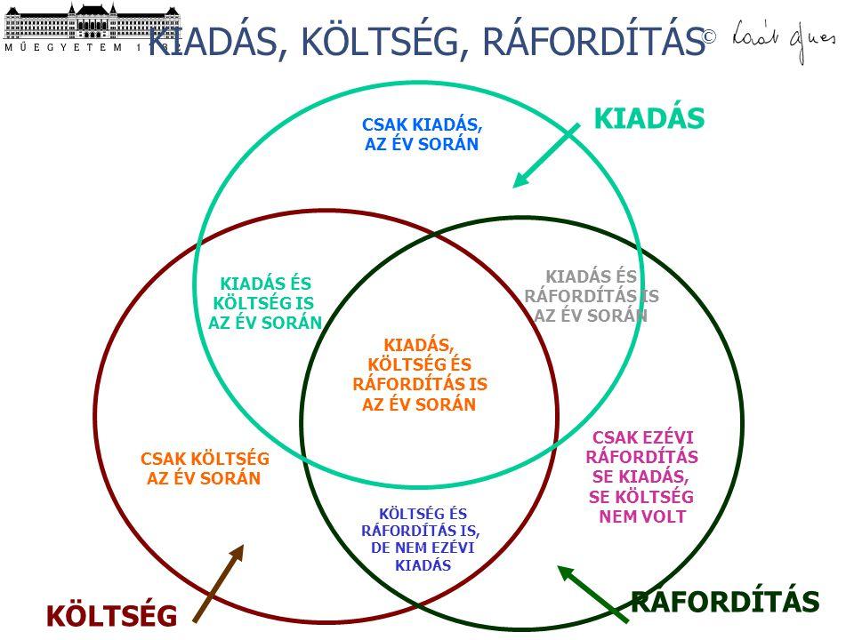KIADÁS, KÖLTSÉG, RÁFORDÍTÁS