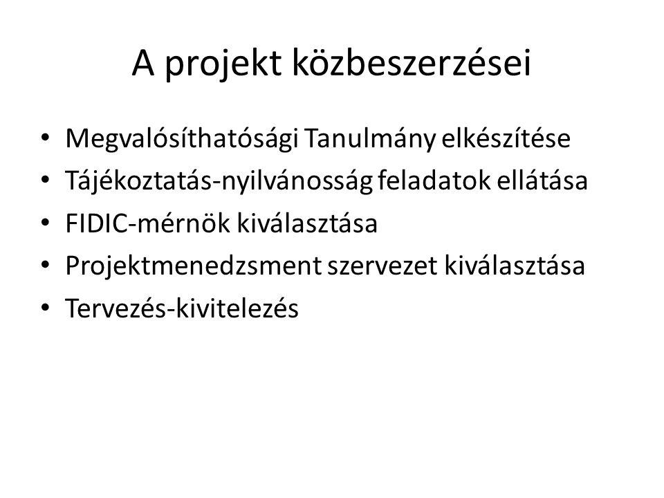 A projekt közbeszerzései