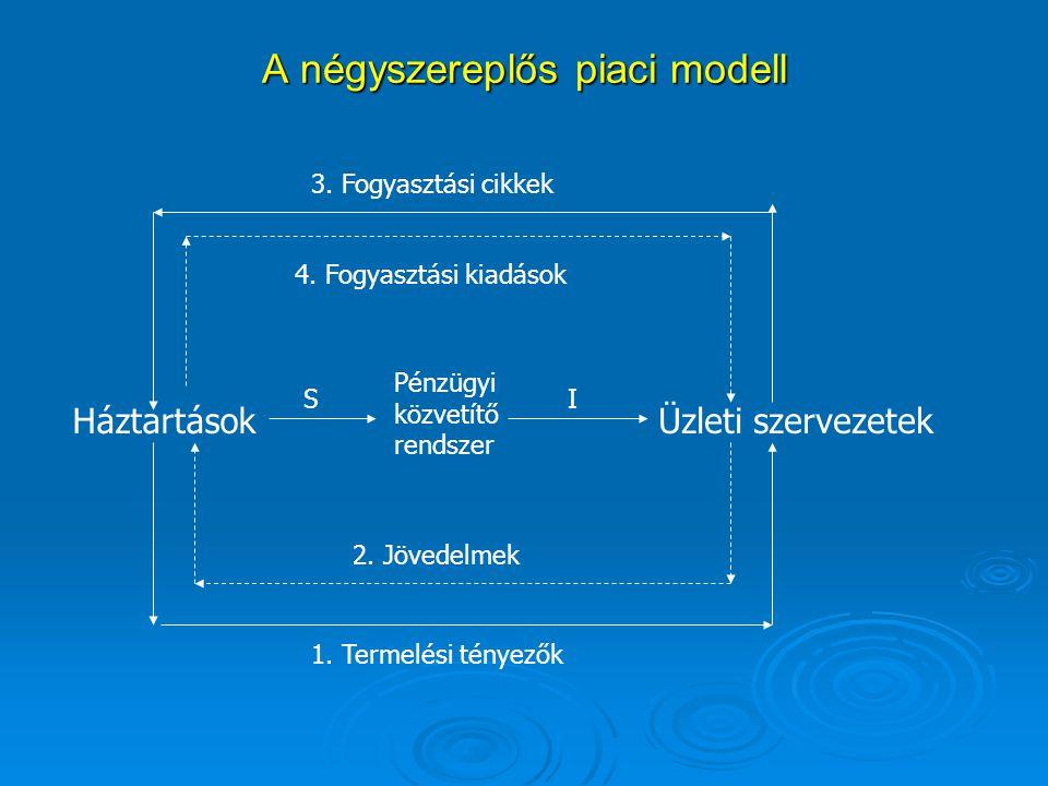A négyszereplős piaci modell
