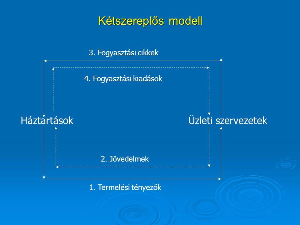 Kétszereplős modell Háztartások Üzleti szervezetek
