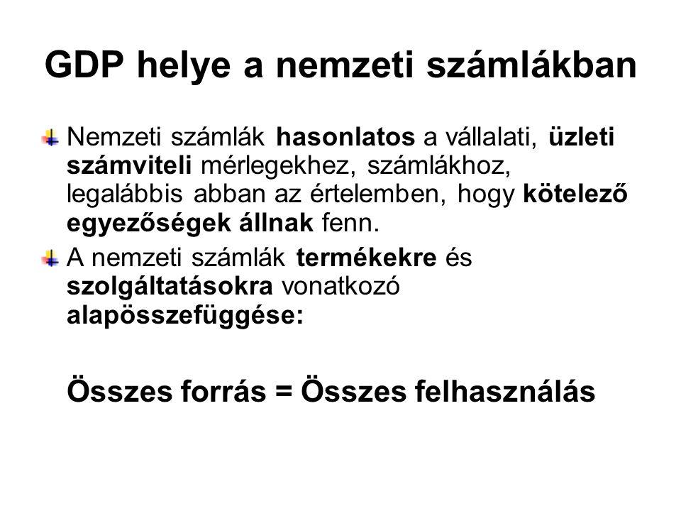 GDP helye a nemzeti számlákban