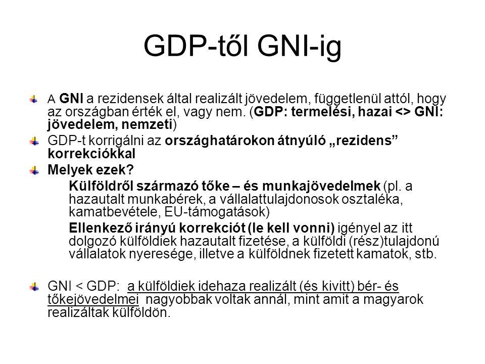 GDP-től GNI-ig