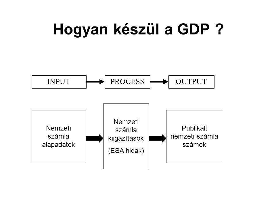 Hogyan készül a GDP INPUT PROCESS OUTPUT Nemzeti számla kiigazítások