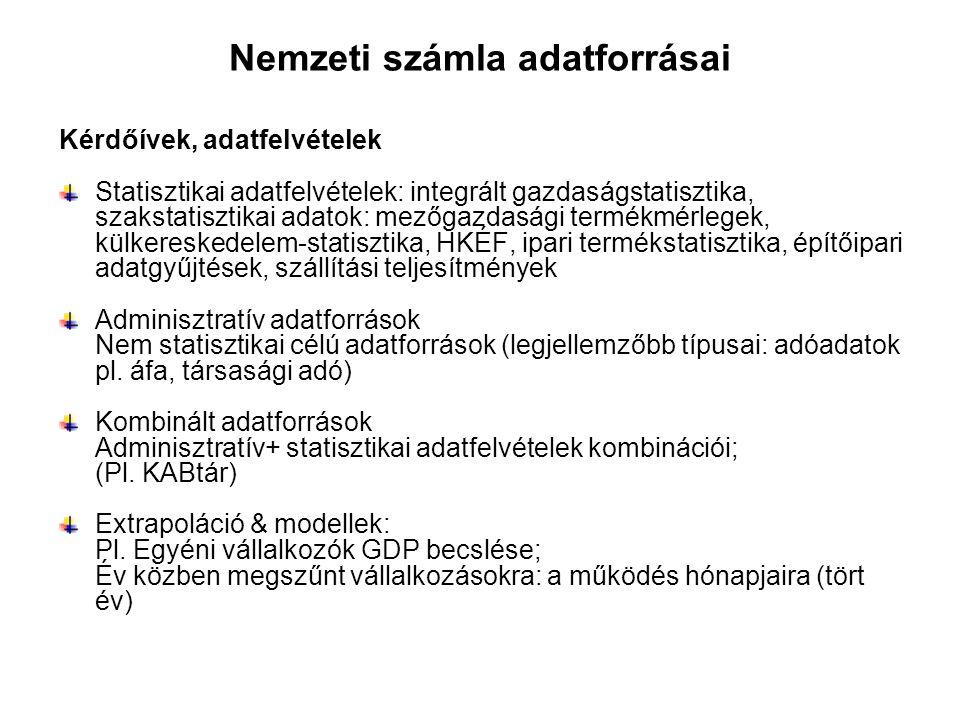 Nemzeti számla adatforrásai