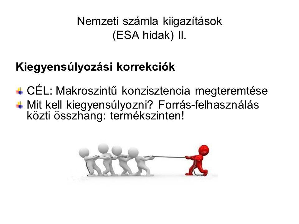 Nemzeti számla kiigazítások (ESA hidak) II.