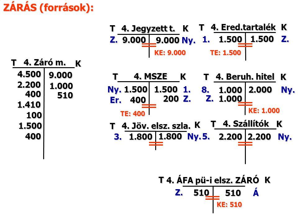 ZÁRÁS (források): T 4. Jegyzett t. K T 4. Ered.tartalék K Z. 9.000