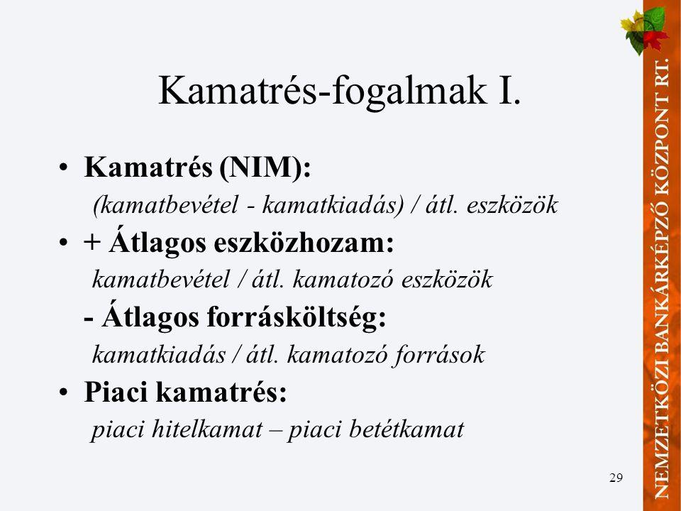Kamatrés-fogalmak I. Kamatrés (NIM): + Átlagos eszközhozam: