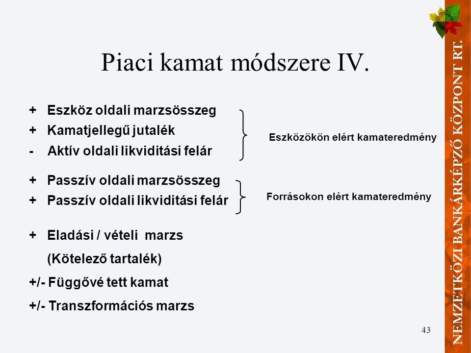 Piaci kamat módszere IV.