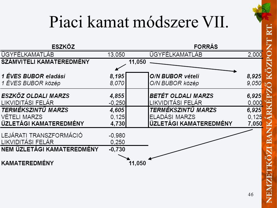 Piaci kamat módszere VII.