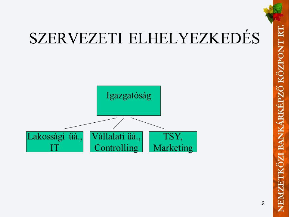 SZERVEZETI ELHELYEZKEDÉS
