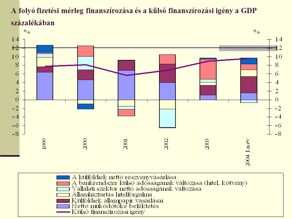 A folyó fizetési mérleg finanszírozása és a külső finanszírozási igény a GDP százalékában