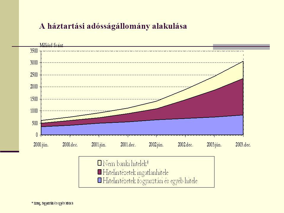A háztartási adósságállomány alakulása