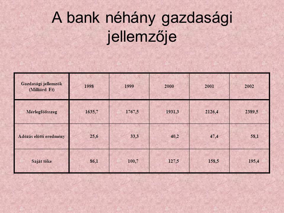 A bank néhány gazdasági jellemzője