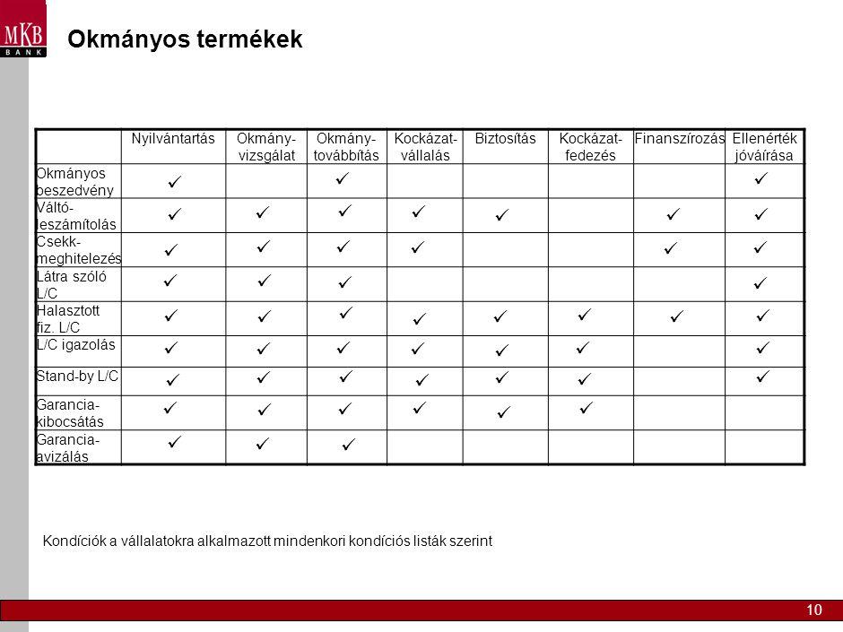 Okmányos termékek Nyilvántartás Okmány-vizsgálat Okmány-továbbítás