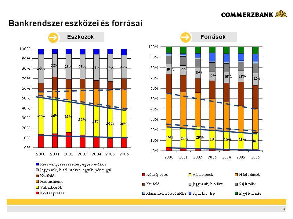 Magyar vállalati bankszektor – TOP 10
