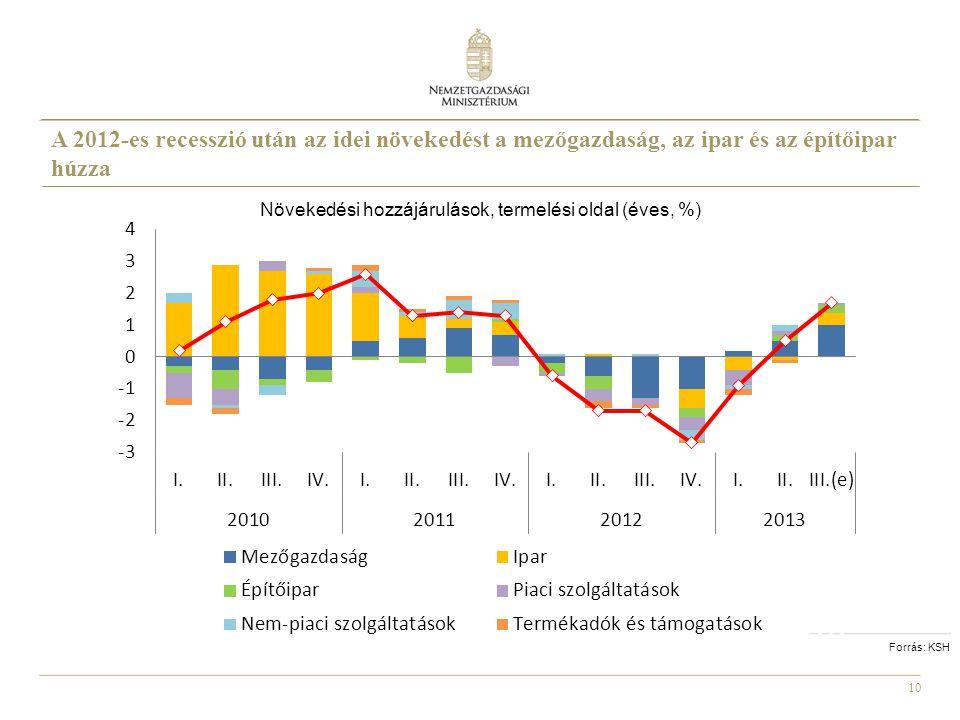 Növekedési hozzájárulások, termelési oldal (éves, %)