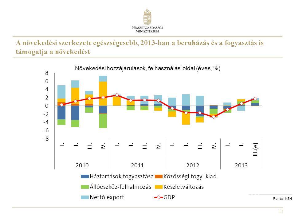 Növekedési hozzájárulások, felhasználási oldal (éves, %)