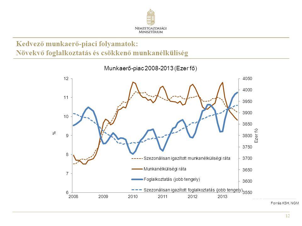 Munkaerő-piac 2008-2013 (Ezer fő)