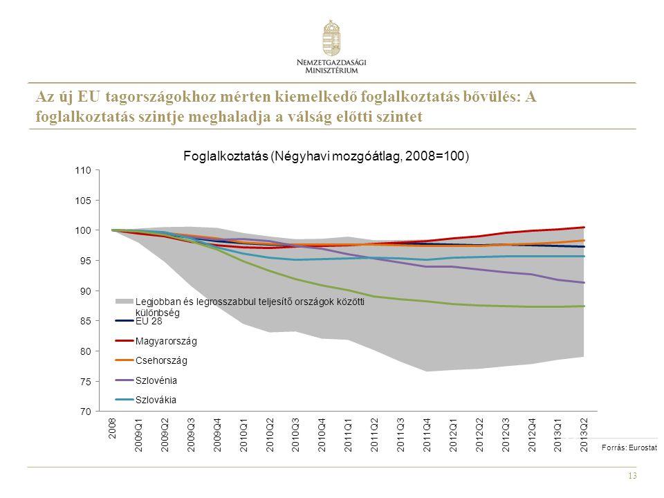 Foglalkoztatás (Négyhavi mozgóátlag, 2008=100)