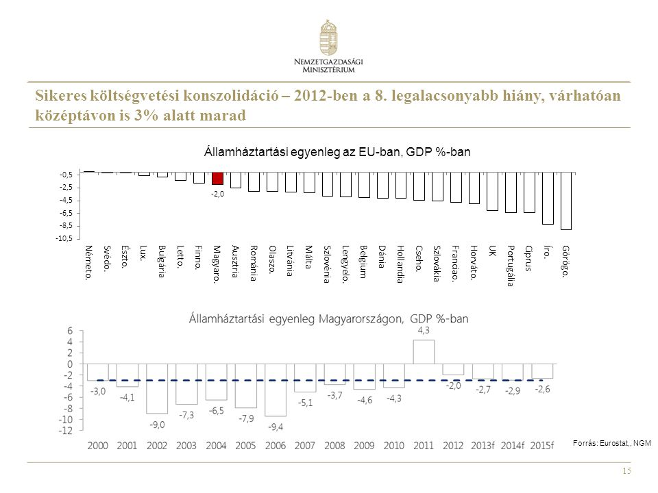 Sikeres költségvetési konszolidáció – 2012-ben a 8