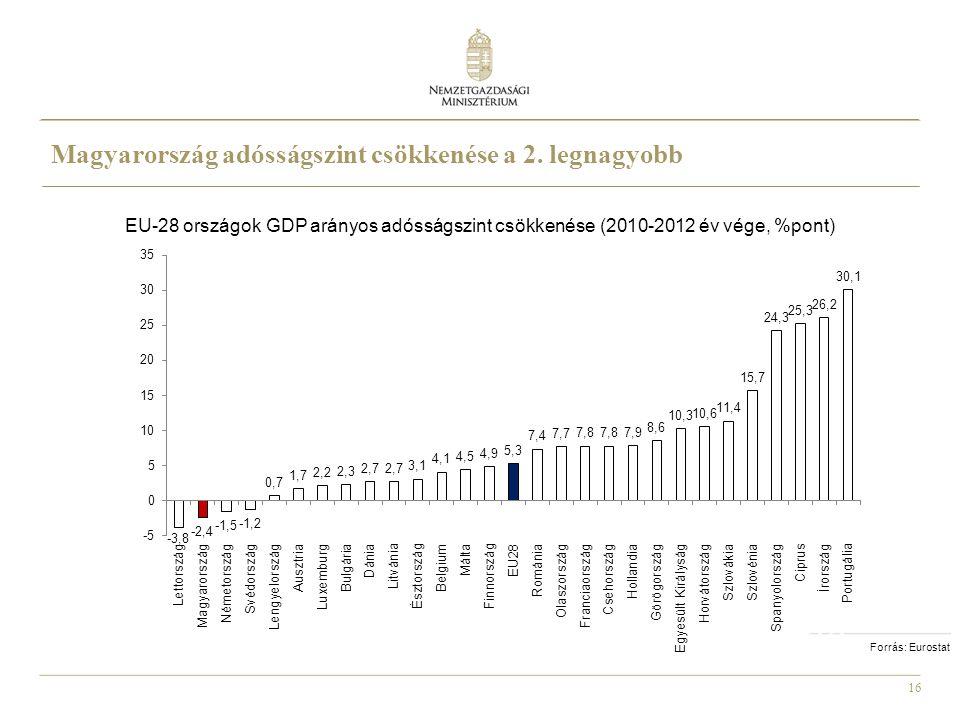 Magyarország adósságszint csökkenése a 2. legnagyobb