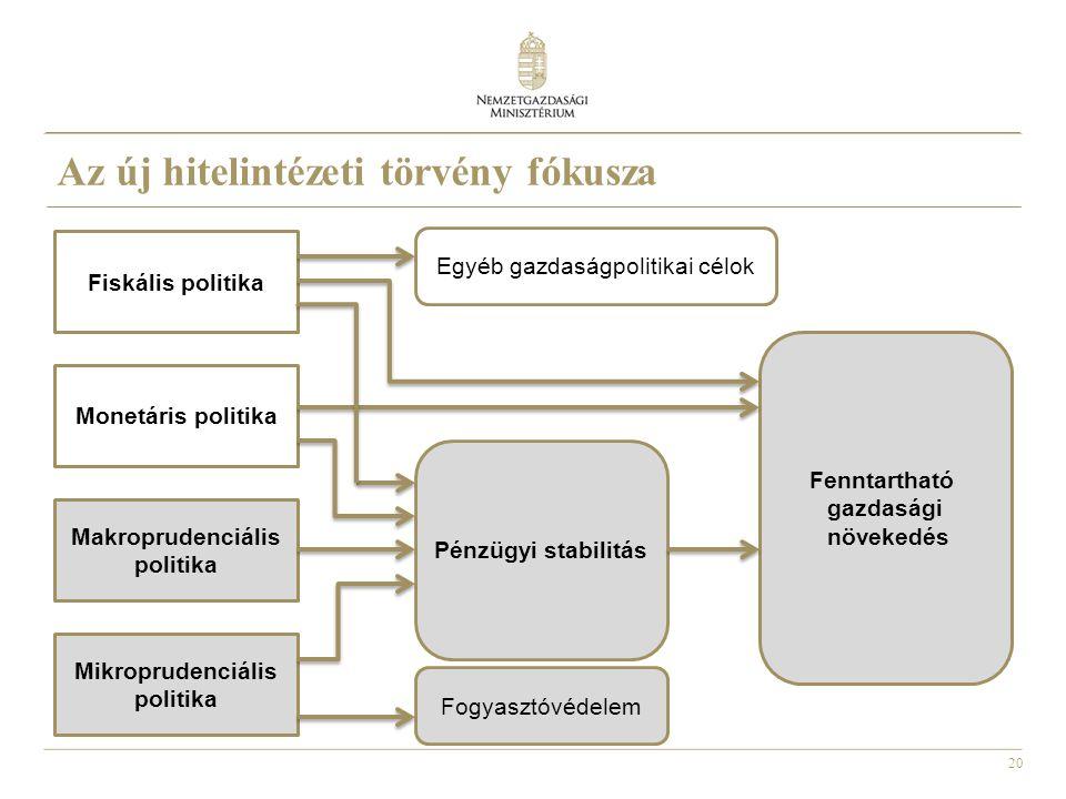 Az új hitelintézeti törvény fókusza
