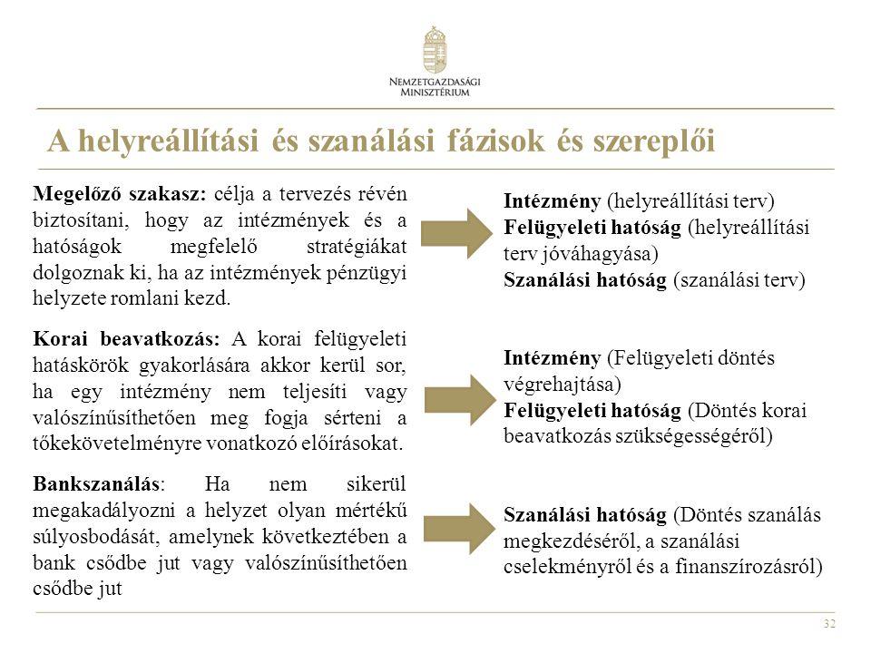 A helyreállítási és szanálási fázisok és szereplői