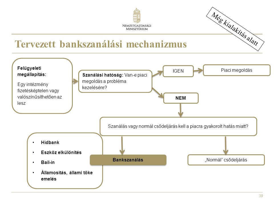 Tervezett bankszanálási mechanizmus