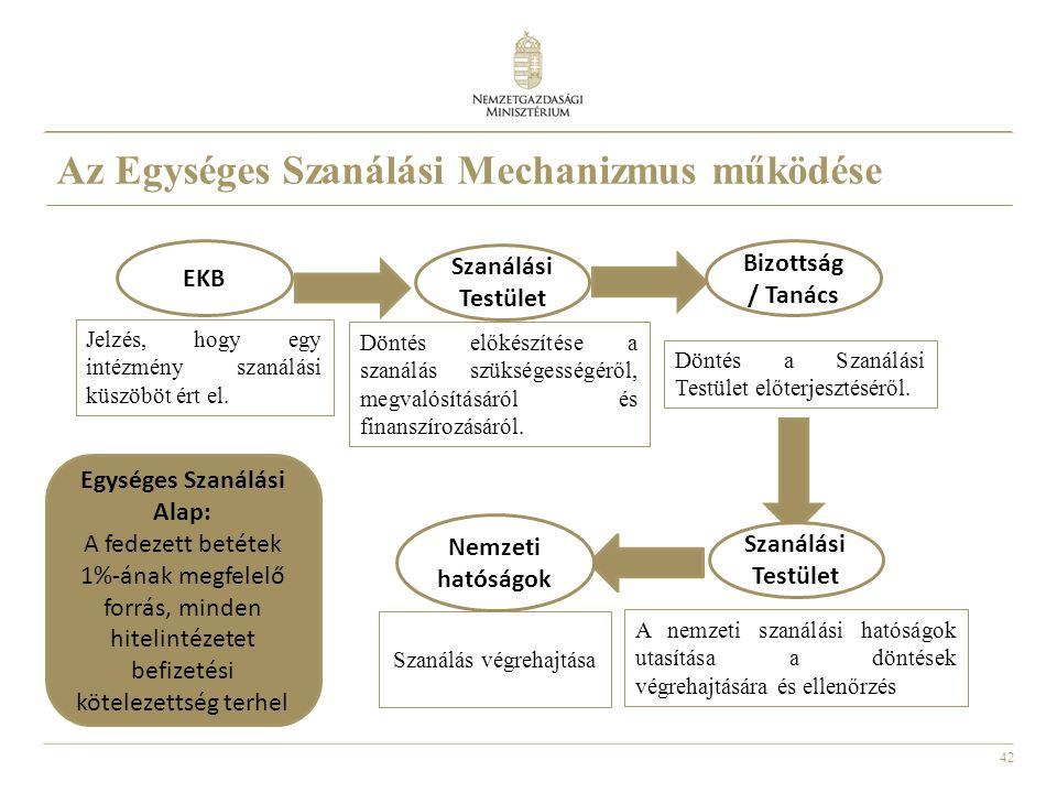 Az Egységes Szanálási Mechanizmus működése