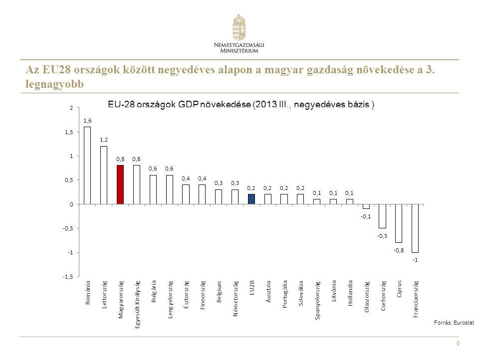 EU-28 országok GDP növekedése (2013 III., negyedéves bázis )