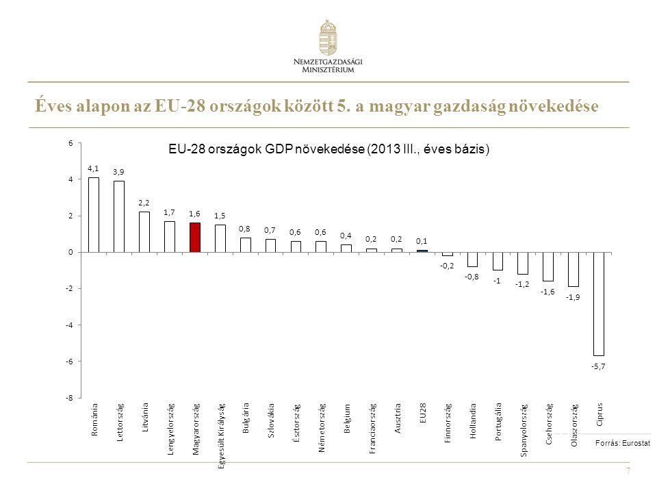 Éves alapon az EU-28 országok között 5. a magyar gazdaság növekedése
