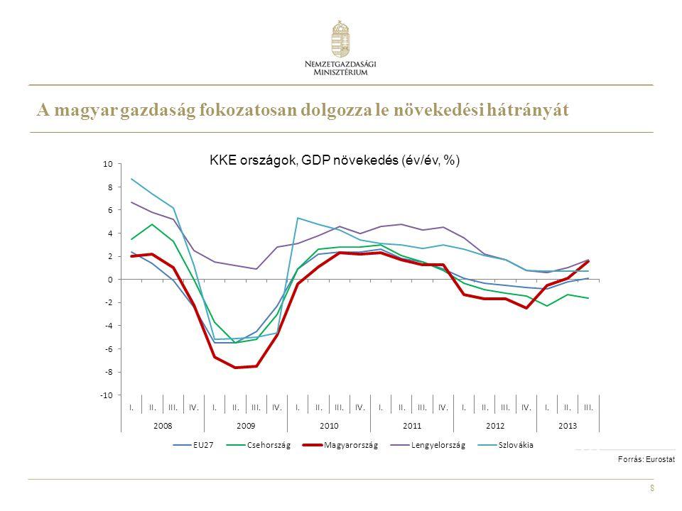 A magyar gazdaság fokozatosan dolgozza le növekedési hátrányát