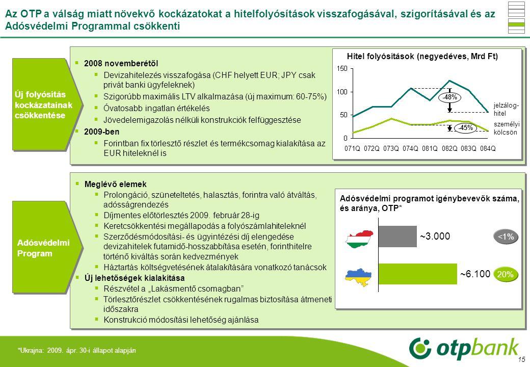 1.437 Az OTP a válság miatt növekvő kockázatokat a hitelfolyósítások visszafogásával, szigorításával és az Adósvédelmi Programmal csökkenti.