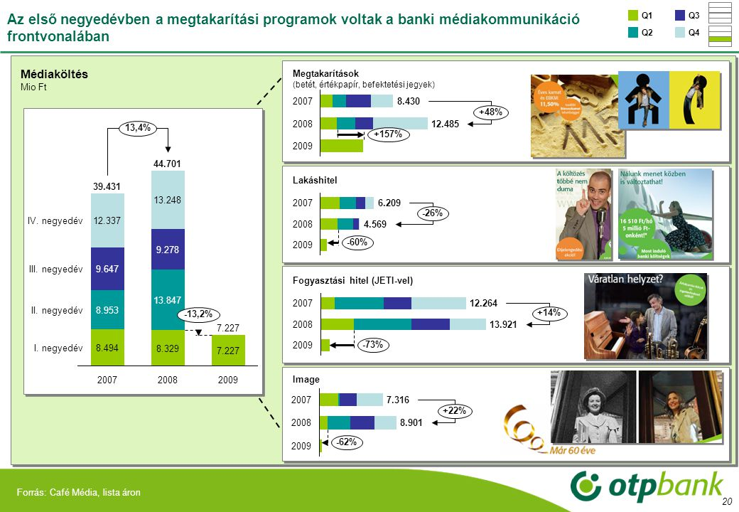 5.000 Az első negyedévben a megtakarítási programok voltak a banki médiakommunikáció frontvonalában.